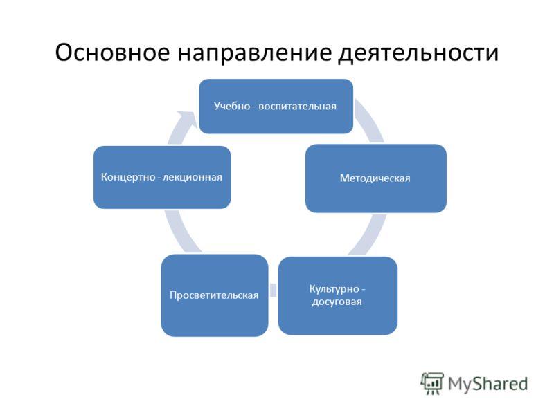 Основное направление деятельности Учебно - воспитательная Методическая Культурно - досуговая Просветительская Концертно - лекционная