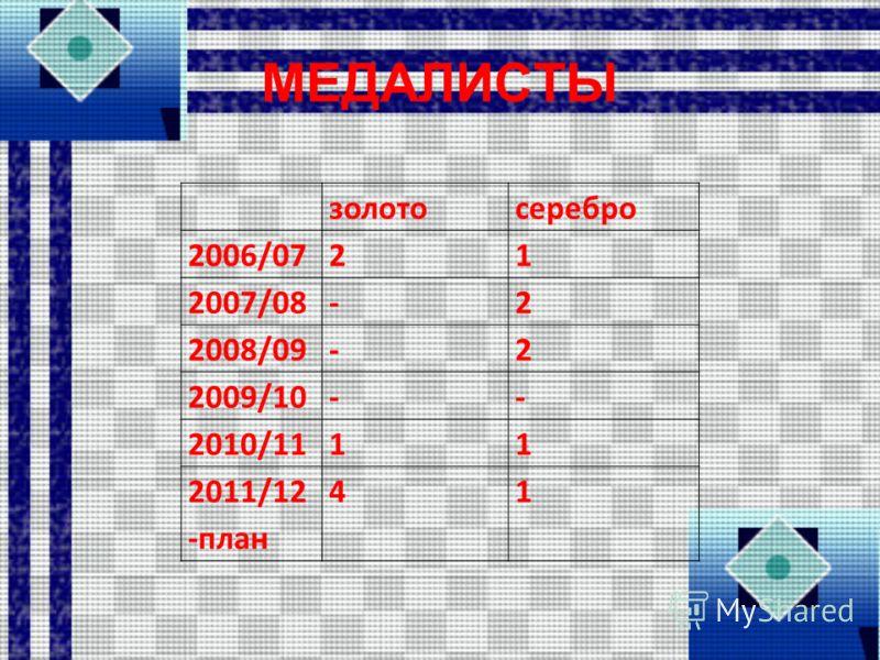 МЕДАЛИСТЫ золотосеребро 2006/0721 2007/08-2 2008/09-2 2009/10-- 2010/1111 2011/12 -план 41