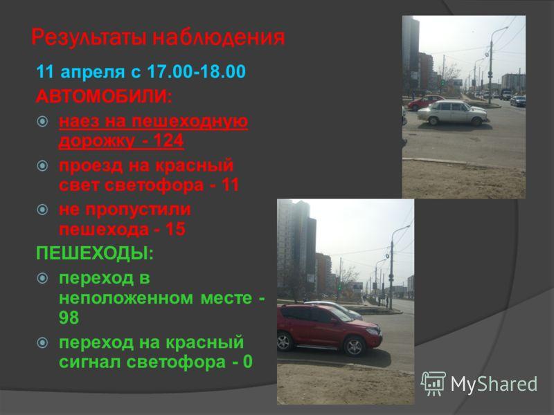 Результаты наблюдения 11 апреля с 17.00-18.00 АВТОМОБИЛИ: наез на пешеходную дорожку - 124 проезд на красный свет светофора - 11 не пропустили пешехода - 15 ПЕШЕХОДЫ: переход в неположенном месте - 98 переход на красный сигнал светофора - 0