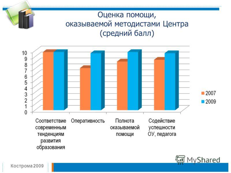 Оценка помощи, оказываемой методистами Центра (средний балл) Кострома 2009