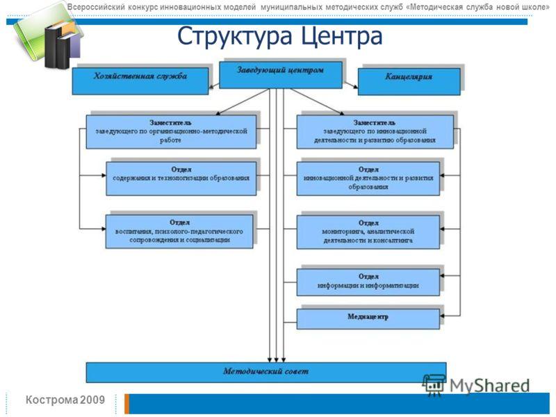 Структура Центра Всероссийский конкурс инновационных моделей муниципальных методических служб «Методическая служба новой школе» Кострома 2009