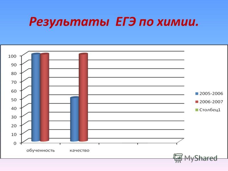 Результаты ЕГЭ по химии.