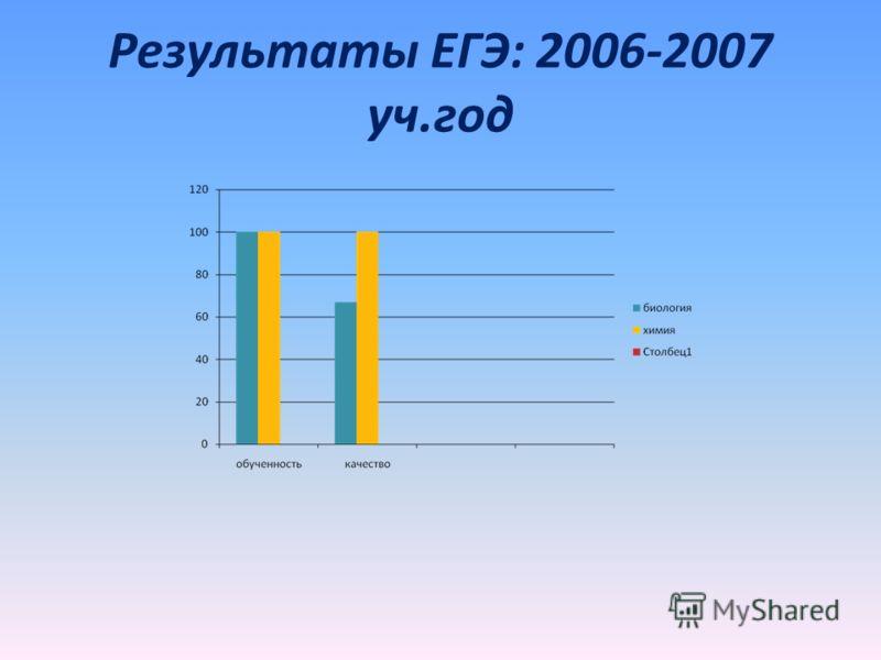 Результаты ЕГЭ: 2006-2007 уч.год