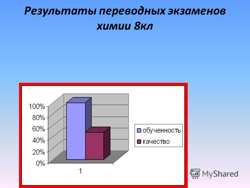 Результаты переводных экзаменов химии 8кл