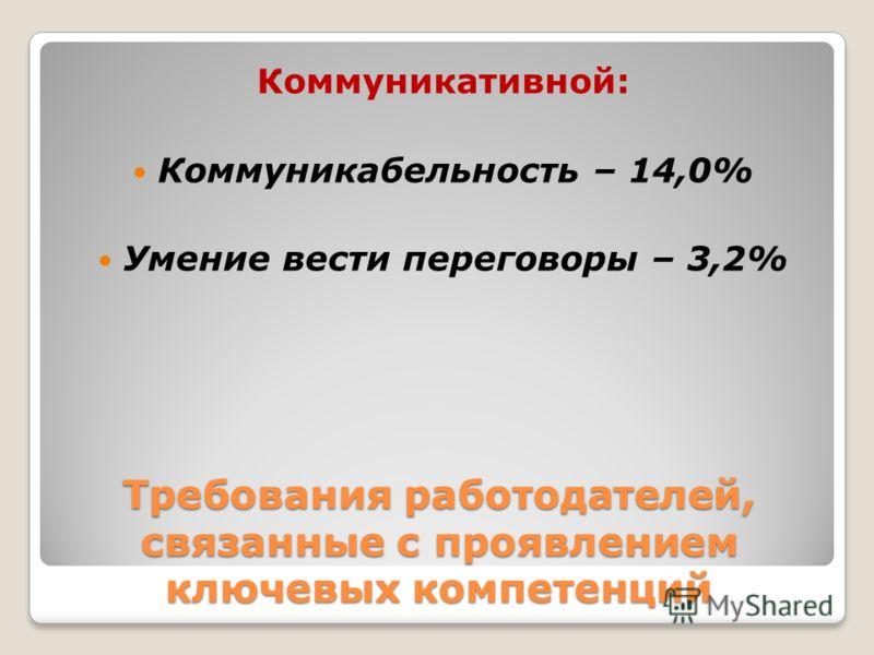 Требования работодателей, связанные с проявлением ключевых компетенций Коммуникативной: Коммуникабельность – 14,0% Умение вести переговоры – 3,2%