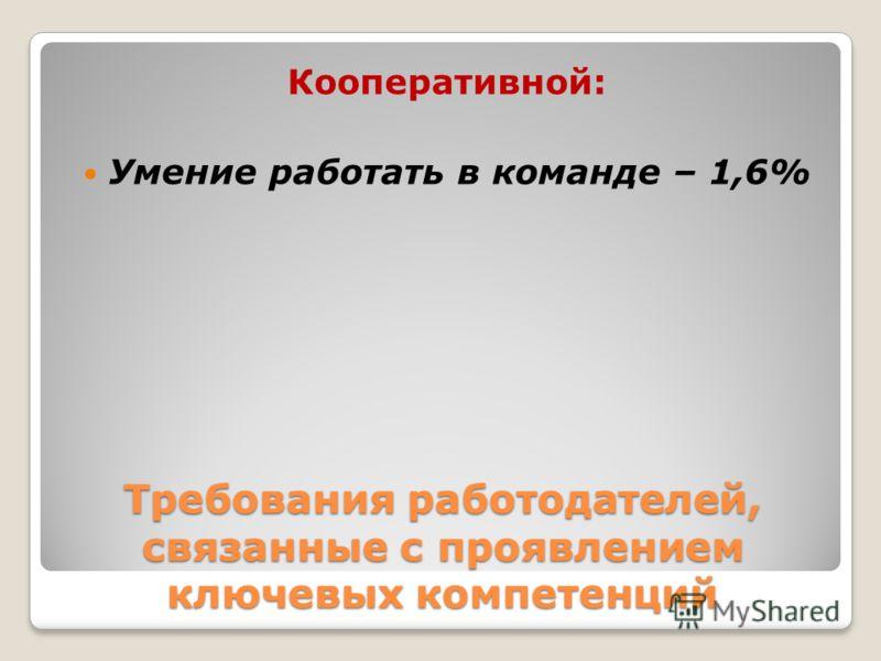 Требования работодателей, связанные с проявлением ключевых компетенций Кооперативной: Умение работать в команде – 1,6%