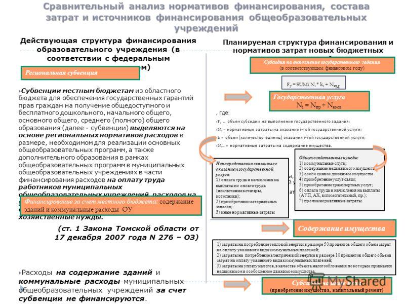 Действующая структура финансирования образовательного учреждения (в соответствии с федеральным законодательством) Субвенции местным бюджетам из областного бюджета для обеспечения государственных гарантий прав граждан на получение общедоступного и бес
