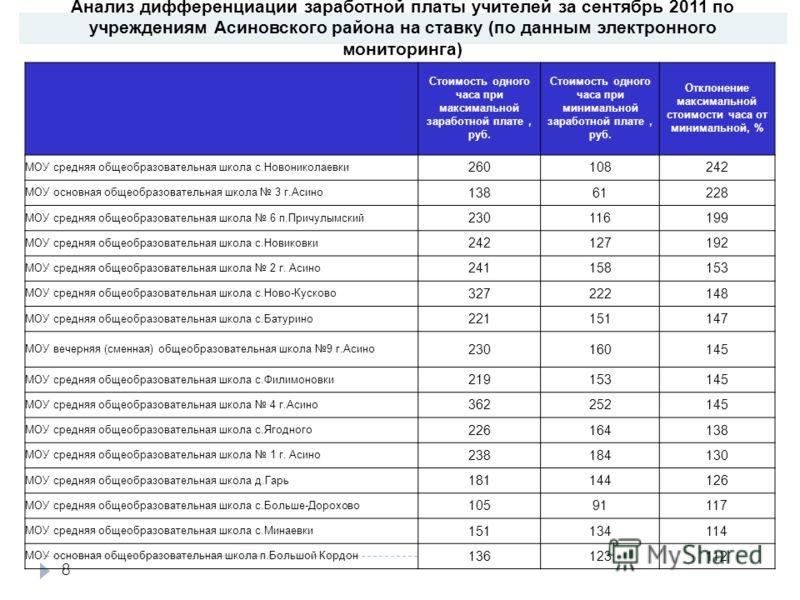 8 Анализ дифференциации заработной платы учителей за сентябрь 2011 по учреждениям Асиновского района на ставку (по данным электронного мониторинга) Стоимость одного часа при максимальной заработной плате, руб. Стоимость одного часа при минимальной за