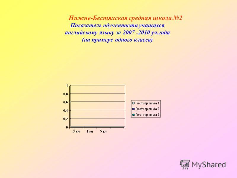 Нижне-Бестяхская средняя школа 2 Показатель обученности учащихся английскому языку за 2007 -2010 уч.года (на примере одного класса)