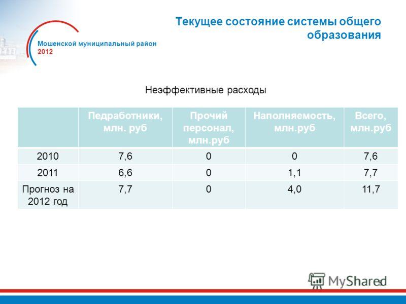 5 Текущее состояние системы общего образования Неэффективные расходы Педработники, млн. руб Прочий персонал, млн.руб Наполняемость, млн.руб Всего, млн.руб 20107,600 20116,601,17,7 Прогноз на 2012 год 7,704,011,7 Мошенской муниципальный район 2012