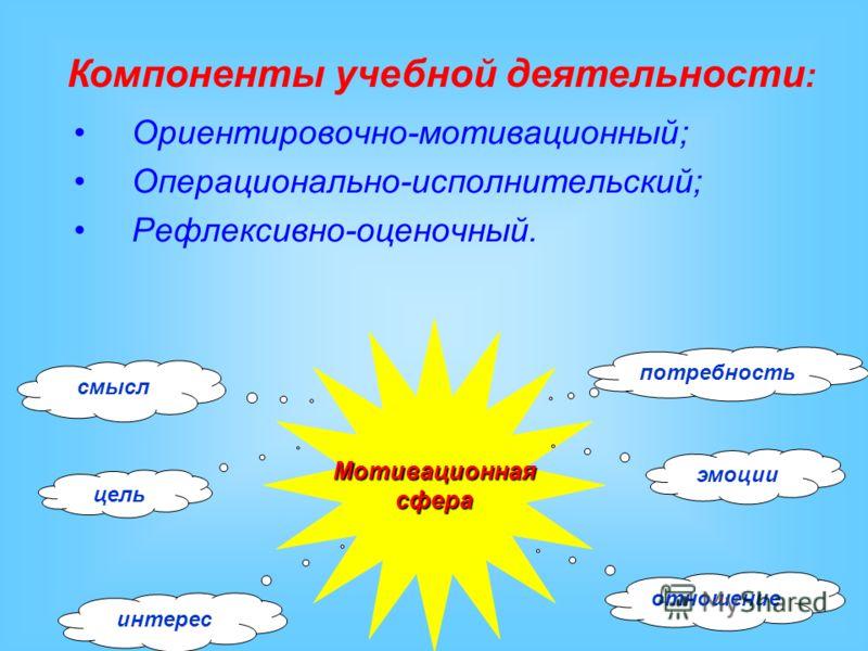 Мотивационнаясфера смысл потребность цель эмоции отношение интерес Компоненты учебной деятельности : Ориентировочно-мотивационный; Операционально-исполнительский; Рефлексивно-оценочный.