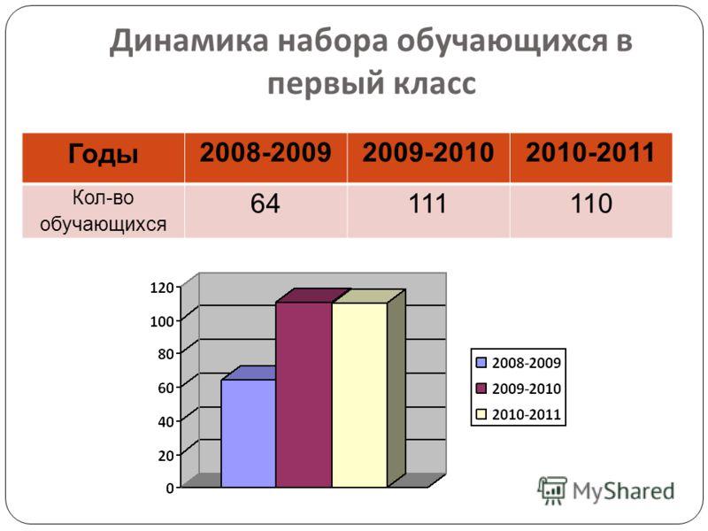 Динамика набора обучающихся в первый класс Годы 2008-20092009-20102010-2011 Кол-во обучающихся 64111110