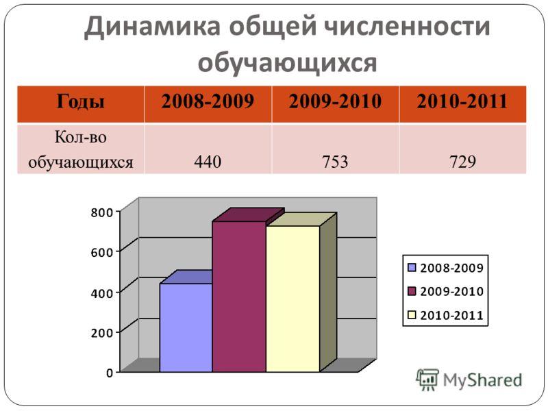 Динамика общей численности обучающихся Годы2008-20092009-20102010-2011 Кол-во обучающихся440753729