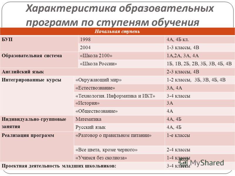 Характеристика образовательных программ по ступеням обучения Начальная ступень БУП19984А, 4Б кл. 20041-3 классы, 4В Образовательная система«Школа 2100»1А,2А, 3А, 4А «Школа России»1Б, 1В, 2Б, 2В, 3Б, 3В, 4Б, 4В Английский язык2-3 классы, 4В Интегриров