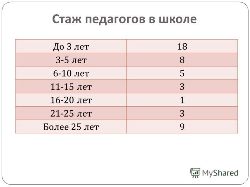 Стаж педагогов в школе До 3 лет 18 3-5 лет 8 6-10 лет 5 11-15 лет 3 16-20 лет 1 21-25 лет 3 Более 25 лет 9