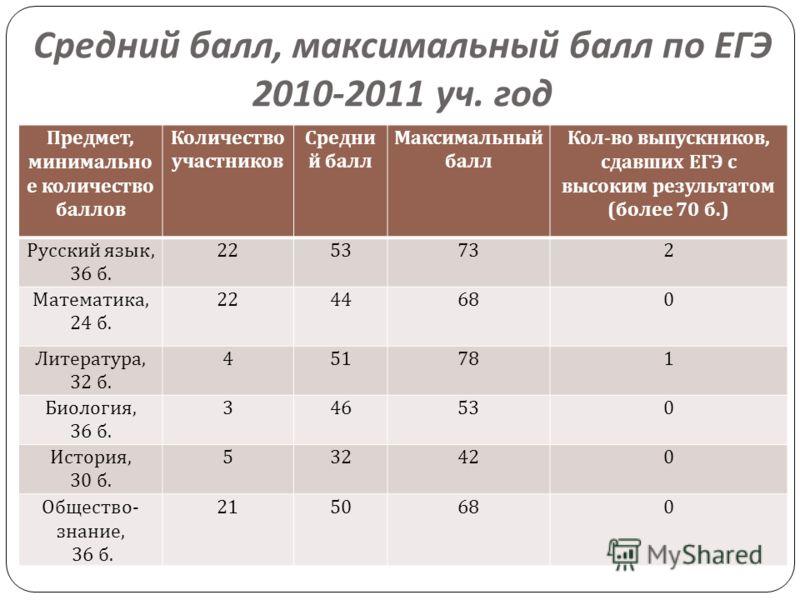 Средний балл, максимальный балл по ЕГЭ 2010-2011 уч. год Предмет, минимально е количество баллов Количество участников Средни й балл Максимальный балл Кол - во выпускников, сдавших ЕГЭ с высоким результатом ( более 70 б.) Русский язык, 36 б. 2253732