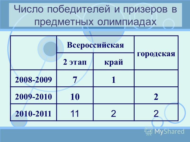 Число победителей и призеров в предметных олимпиадах Всероссийская городская 2 этапкрай 2008-2009 71 2009-2010 10 2 2010-2011 1122