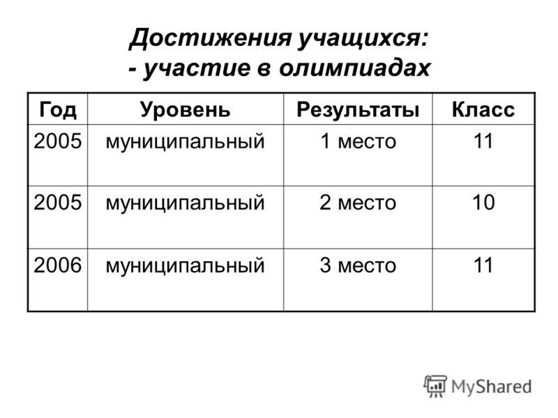 Достижения учащихся: - участие в олимпиадах ГодУровеньРезультатыКласс 2005муниципальный1 место11 2005муниципальный2 место10 2006муниципальный3 место11