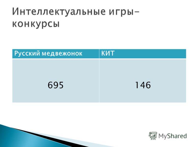 Русский медвежонокКИТ 695146