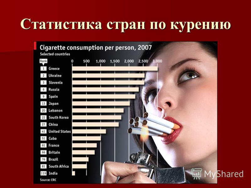 Статистика стран по курению