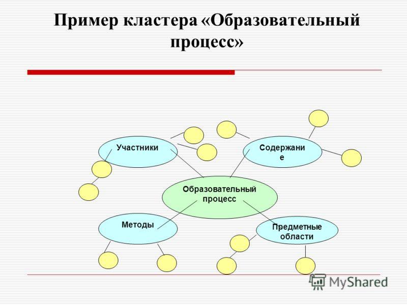 Образовательный процесс Участники Методы Предметные области Содержани е Пример кластера «Образовательный процесс»
