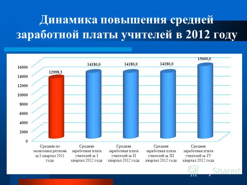 Динамика повышения средней заработной платы учителей в 2012 году