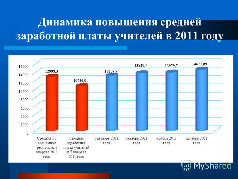 Динамика повышения средней заработной платы учителей в 2011 году