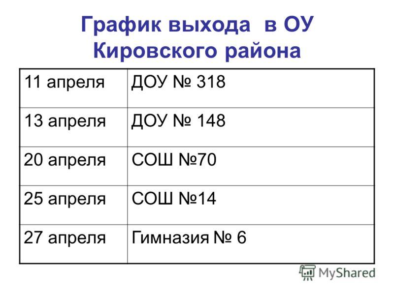 График выхода в ОУ Кировского района 11 апреляДОУ 318 13 апреляДОУ 148 20 апреляСОШ 70 25 апреляСОШ 14 27 апреляГимназия 6