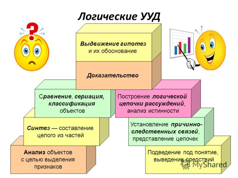 Логические УУД Подведение под понятие, выведение следствий Анализ объектов с целью выделения признаков Синтез составление целого из частей Сравнение, сериация, классификация объектов Установление причинно- следственных связей, представление цепочек П