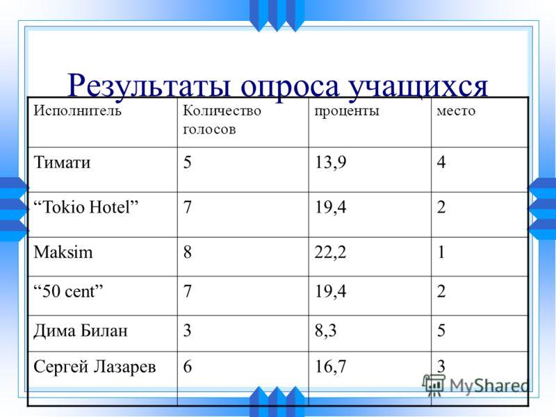 Результаты опроса учащихся ИсполнительКоличество голосов процентыместо Тимати513,94 Tokio Hotel719,42 Maksim822,21 50 cent719,42 Дима Билан38,35 Сергей Лазарев616,73