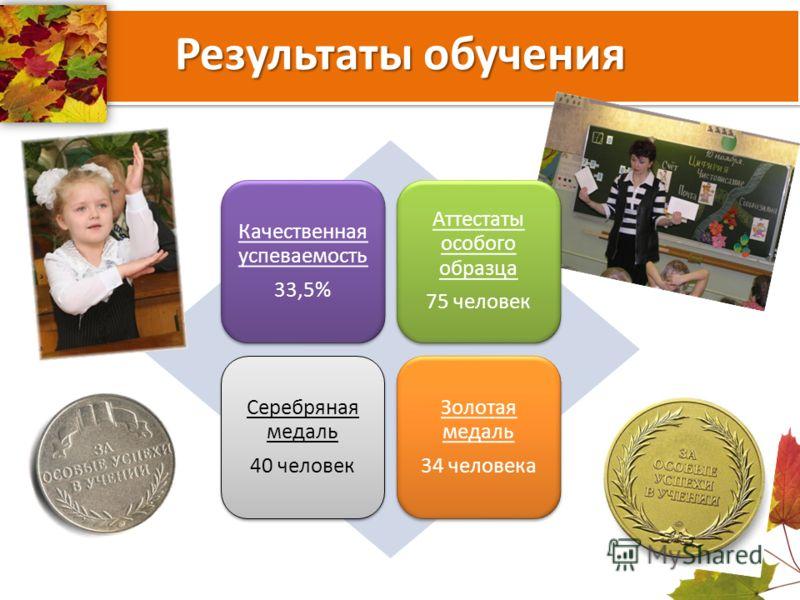 Результаты обучения Качественная успеваемость 33,5% Аттестаты особого образца 75 человек Серебряная медаль 40 человек Золотая медаль 34 человека