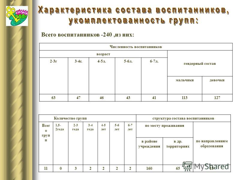 Численность воспитанников возраст гендерный состав 2-3г3-4г.4-5л.5-6л.6-7л. мальчикидевочки 6347464341113127 Всего воспитанников -240,из них: Количество группструктура состава воспитанников Всег о груп п 1,5- 2года 2-3 года 3-4 года 4-5 лет 5-6 лет 6