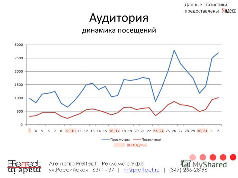 Аудитория динамика посещений Агентство Preffect – Реклама в Уфе ул.Российская 163/1 - 37 | m@preffect.ru | (347) 266-28-96m@preffect.ru Данные статистики предоставлены