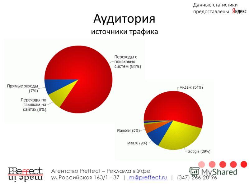 Аудитория источники трафика Агентство Preffect – Реклама в Уфе ул.Российская 163/1 - 37 | m@preffect.ru | (347) 266-28-96m@preffect.ru Данные статистики предоставлены