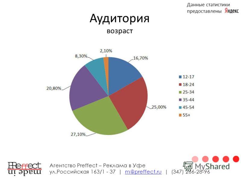 Аудитория возраст Агентство Preffect – Реклама в Уфе ул.Российская 163/1 - 37 | m@preffect.ru | (347) 266-28-96m@preffect.ru Данные статистики предоставлены