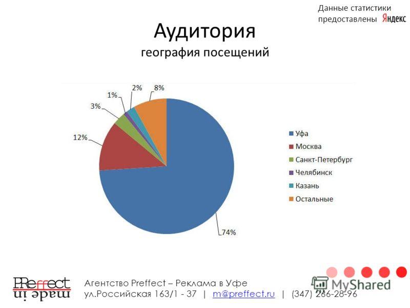 Аудитория география посещений Агентство Preffect – Реклама в Уфе ул.Российская 163/1 - 37 | m@preffect.ru | (347) 266-28-96m@preffect.ru Данные статистики предоставлены