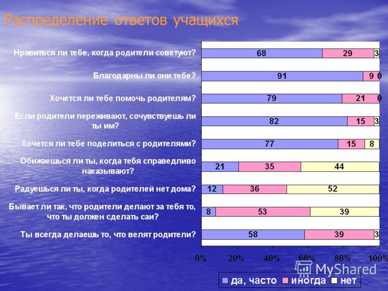 Распределение ответов учащихся