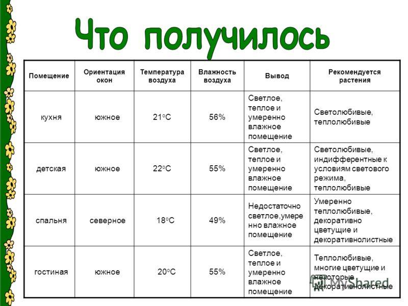 Помещение Ориентация окон Температура воздуха Влажность воздуха Вывод Рекомендуется растения кухня южное21 о С56% Светлое, теплое и умеренно влажное помещение Светолюбивые, теплолюбивые детская южное22 о С55% Светлое, теплое и умеренно влажное помеще
