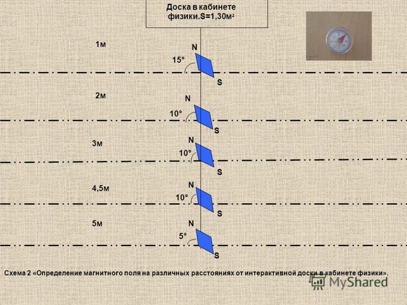 15° 10° S N N S N S N 1м 2м 3м 4,5м 5м S N 5°5° Доска в кабинете физики.S=1,30м ² S Схема 2 «Определение магнитного поля на различных расстояниях от интерактивной доски в кабинете физики».