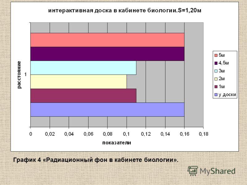 График 4 «Радиационный фон в кабинете биологии».