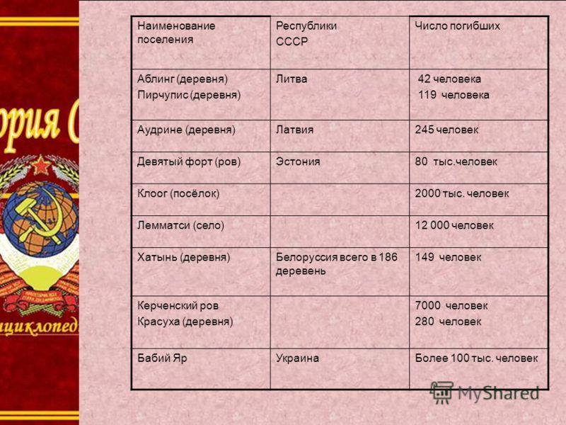 Наименование поселения Республики СССР Число погибших Аблинг (деревня) Пирчупис (деревня) Литва 42 человека 119 человека Аудрине (деревня)Латвия245 человек Девятый форт (ров)Эстония80 тыс.человек Клоог (посёлок)2000 тыс. человек Лемматси (село)12 000