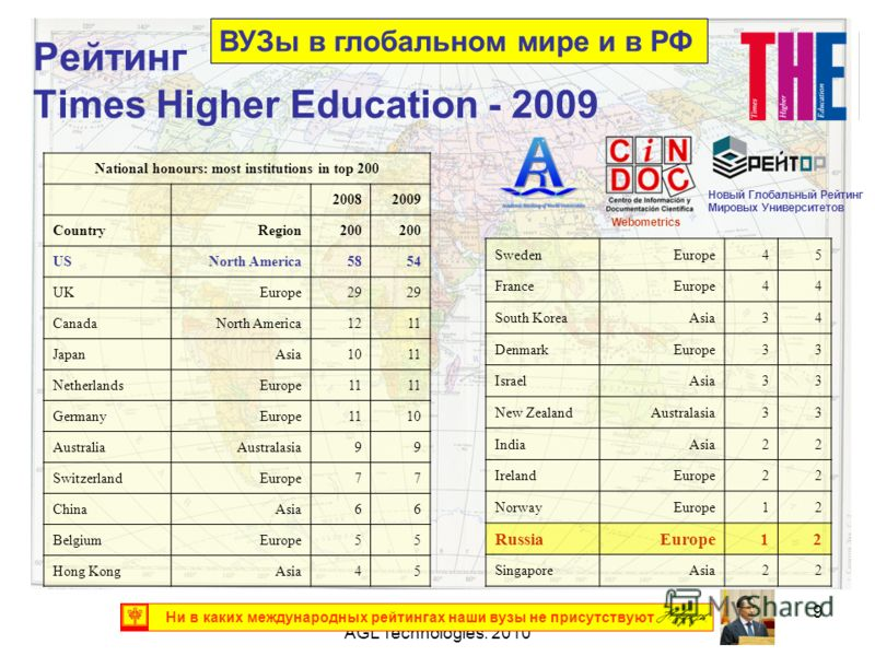 (С) Ахметзянов И.Д., АЭН ЧР, AGL Technologies. 2010 9 Рейтинг Times Higher Education - 2009 National honours: most institutions in top 200 20082009 CountryRegion200 USNorth America5854 UKEurope29 CanadaNorth America1211 JapanAsia1011 NetherlandsEurop