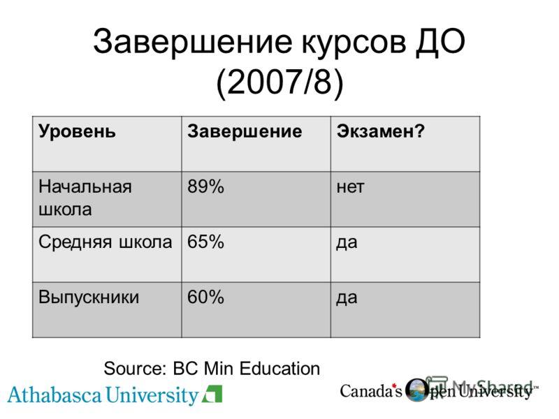 Завершение курсов ДО (2007/8) УровеньЗавершениеЭкзамен? Начальная школа 89%нет Средняя школа65%да Выпускники60%да Source: BC Min Education