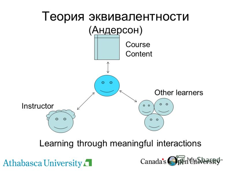 Теория эквивалентности (Андерсон) Learning through meaningful interactions Course Content Instructor Other learners