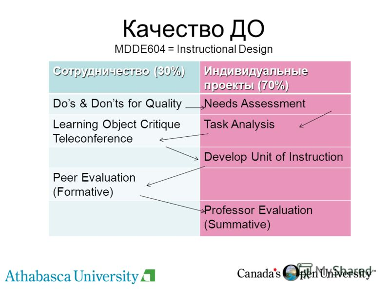 Качество ДО MDDE604 = Instructional Design Сотрудничество (30%) Индивидуальные проекты (70%) Dos & Donts for QualityNeeds Assessment Learning Object Critique Teleconference Task Analysis Develop Unit of Instruction Peer Evaluation (Formative) Profess