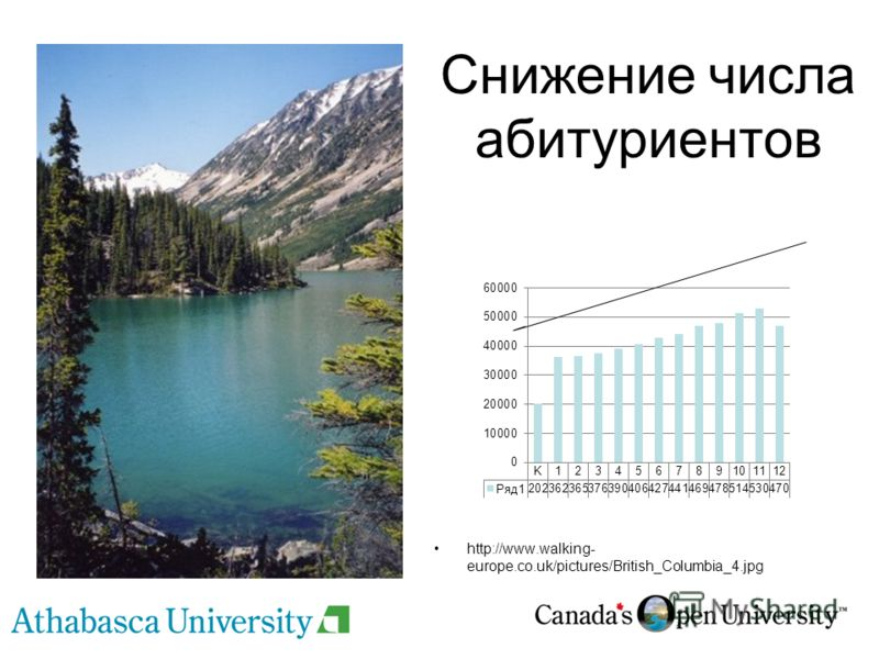 Снижение числа абитуриентов http://www.walking- europe.co.uk/pictures/British_Columbia_4.jpg