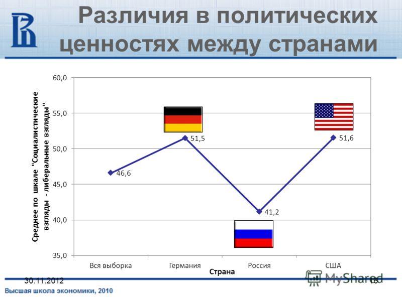 Различия в политических ценностях между странами 30.11.201216
