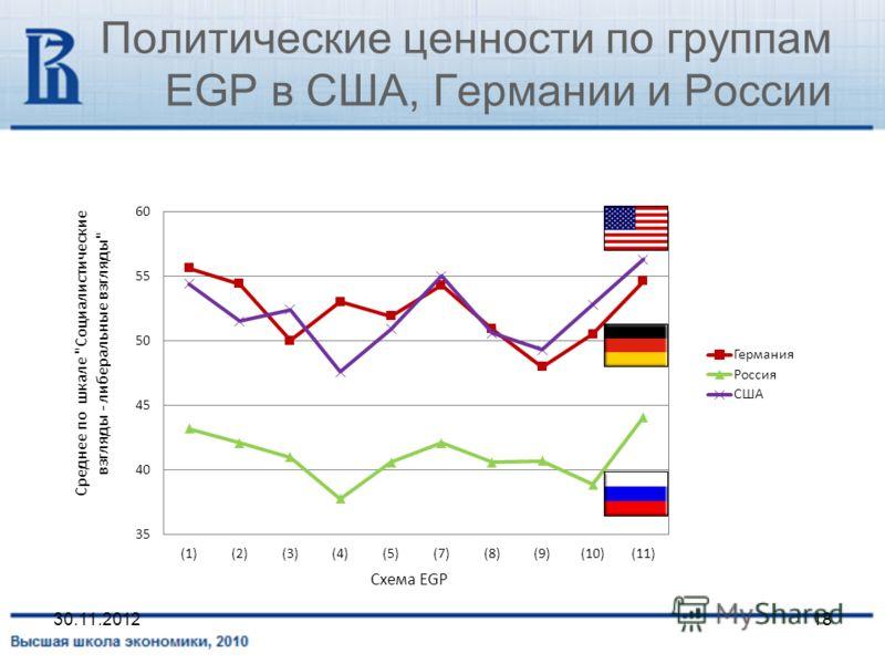 Политические ценности по группам EGP в США, Германии и России 30.11.201218