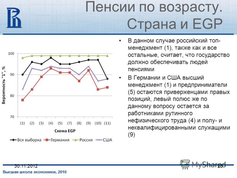 Пенсии по возрасту. Страна и EGP В данном случае российский топ- менеджмент (1), также как и все остальные, считает, что государство должно обеспечивать людей пенсиями В Германии и США высший менеджмент (1) и предприниматели (5) остаются приверженцам