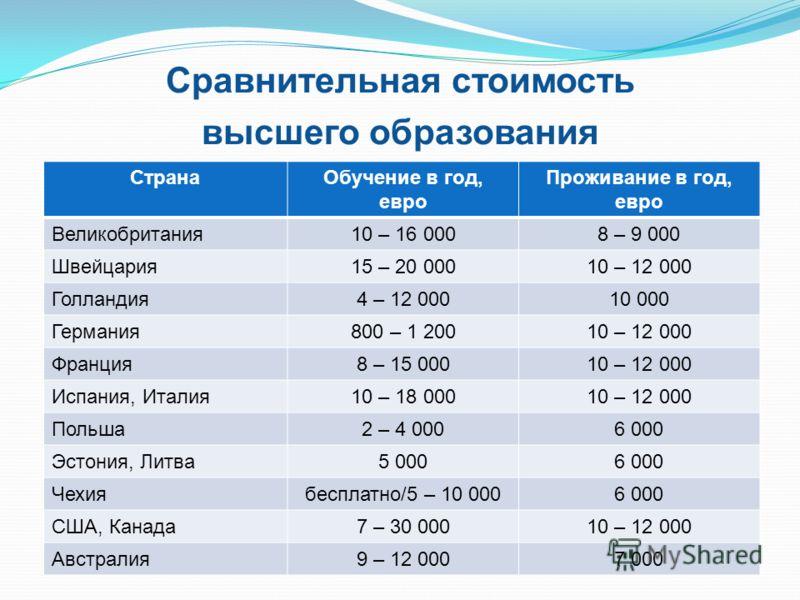 Сравнительная стоимость высшего образования СтранаОбучение в год, евро Проживание в год, евро Великобритания10 – 16 0008 – 9 000 Швейцария15 – 20 00010 – 12 000 Голландия4 – 12 00010 000 Германия800 – 1 20010 – 12 000 Франция8 – 15 00010 – 12 000 Исп